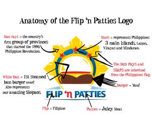 AnatomyofFlipnPatties